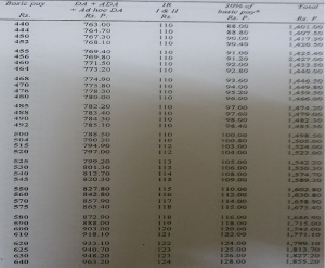 4th CPC Pay Fixation Fitment Table