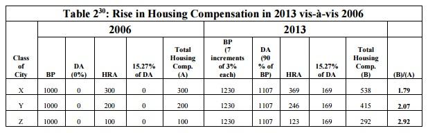 Housing compensation