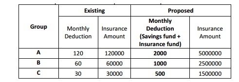 CGEGIS for the insurance amount recommended by 7th CPC