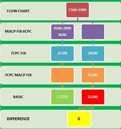 MACP Fixation GP 1900 to 2000