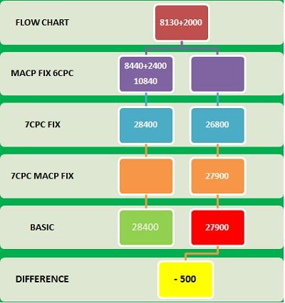 MACP Fixation GP 2000 to 2400