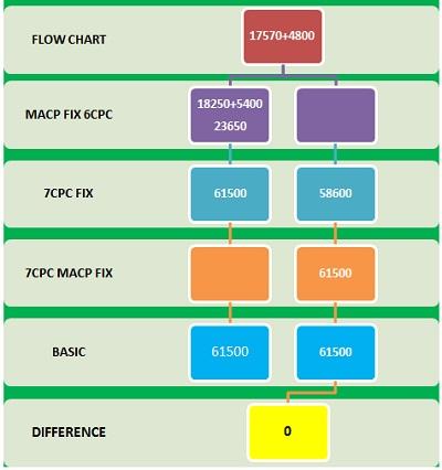 MACP Fixation GP 4800 to 5400