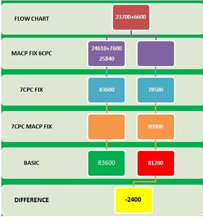 MACP Fixation GP 6600 to 7600