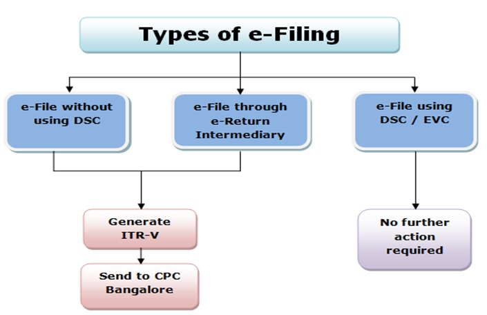 Types of e-Filing