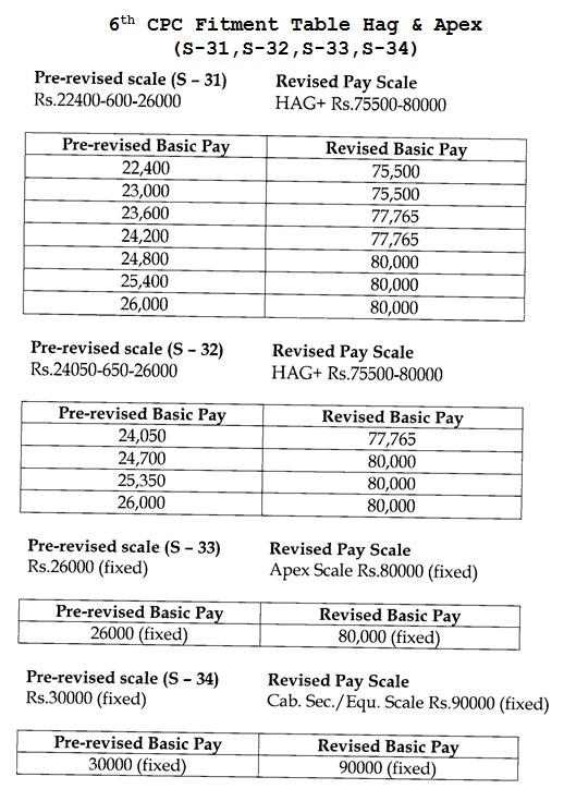 6th CPC fitment table HAG & APEX